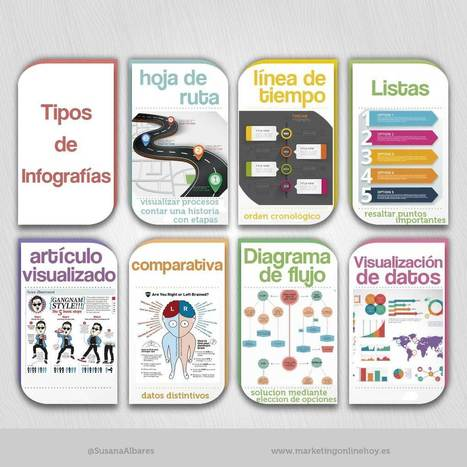 Infografías: como aprovechar al máximo tu contenido | Marketing online SA | Scoop.it