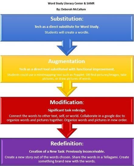 Word Study & the SAMR | Big Ideas in Education | SAMR Model | Scoop.it