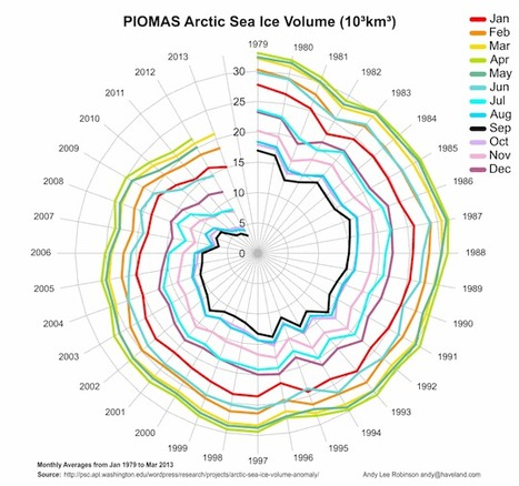 Graph of the Day: Arctic sea ice death spiral continues : Renew Economy | Dat@Viz | Scoop.it