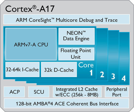 ARM Unveils Cortex A17 Processor, First Used in Mediatek MT6595 and Rockchip RK3288 SoCs   Embedded Systems News   Scoop.it