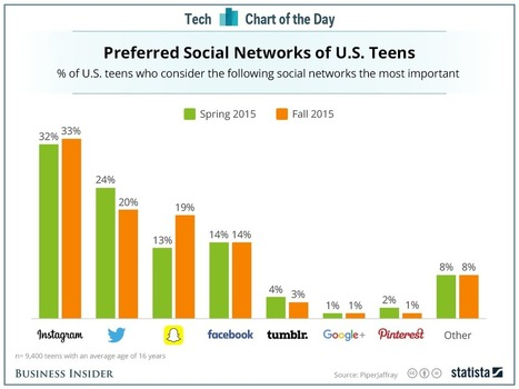 Teens still love Instagram best, but Snapchat is gaining fast | social media and libraries | Scoop.it