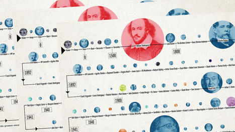 From Homer To J.K. Rowling: The World's Greatest Storytellers, Visualized | Fast Co.Design | How to find and tell your story | Scoop.it