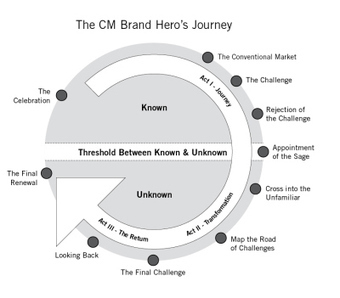 Brand Storytelling: 10 Steps to Start Your Content Marketing Hero's Journey | Tracking Transmedia | Scoop.it