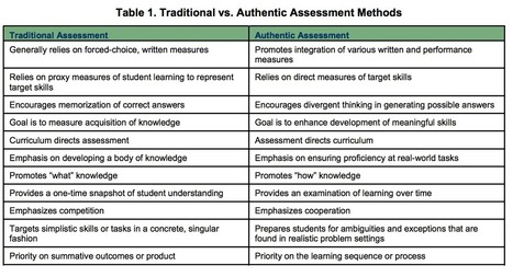 A Handy Chart on Traditional Vs Authentic Assessment | Digital school test | Scoop.it