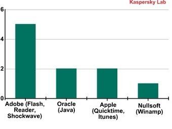 Microsoft est-il désormais plus sûr qu'Apple ?   Libertés Numériques   Scoop.it