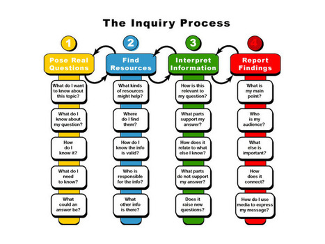 Inquiry Process | 21 C library | Scoop.it