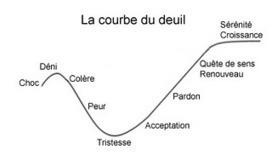 Courbe du changement et résistance au changement (ou courbe du deuil) | l'Œil du Kolibri - Ressources pour managers et dirigeants | Savoir devenir | Scoop.it