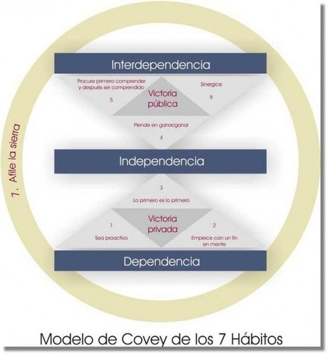 Los 7 Hábitos de las Personas Altamente Efectivas de Covey | Liderazgo Hoy | Pensamiento crítico lateral divergente conocimiento | Scoop.it