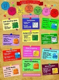Bulletin Board: text, images, music, video | Glogster EDU - 21st century multimedia tool for educators, teachers and students | Using Google Drive in the classroom | Scoop.it