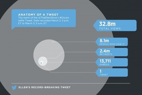 The reach and impact of Oscars 2014 Tweets   Twitter Blogs   TV Trends   Scoop.it