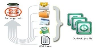 Microsoft EDB to PST Software to Recover & Convert Exchange to Outlook | Perfect Data Solutions | Scoop.it