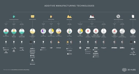 3D Hubs' 3D Printing Process Chart is Comprehensive, But… | e-merging Knowledge | Scoop.it