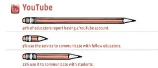 How Social Media is Changing the Education Industry [infographic] | tools of computer-assisted language learning | Scoop.it