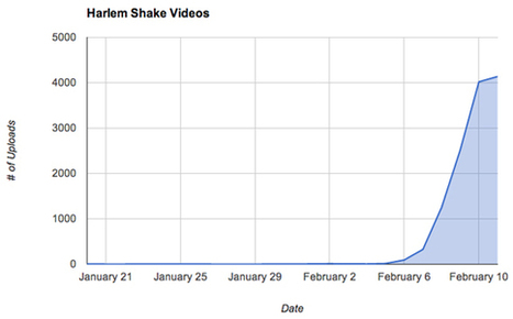 Over 4,000 'Harlem Shake' Videos Are Uploaded to YouTube Every Day - SocialTimes | Digital-News on Scoop.it today | Scoop.it