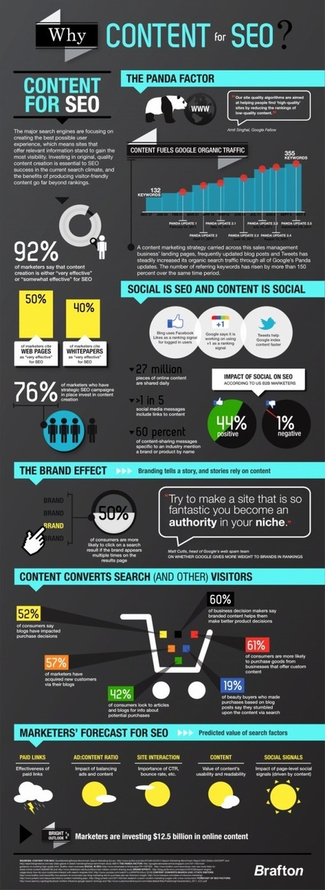 SEO trends and the Impact of Blogging [Infographic] | Social Magnets | Blogging - Beginner to Pro | Scoop.it