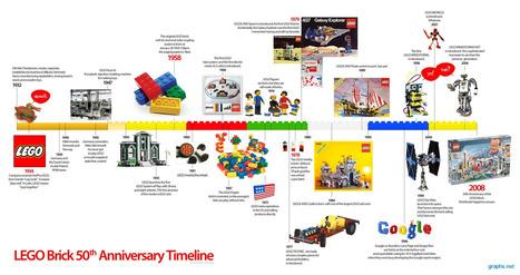 Infographie de l'histoire quasi dynastique de Lego Group   Lego Serious Play   Scoop.it