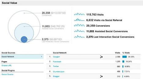 Coming Soon: Google Analytics to Measure Social Media ROI | New to Social Media | Scoop.it