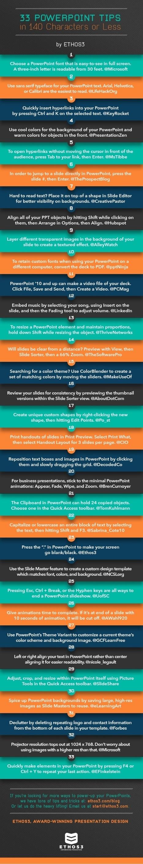 33 consejos sobre PowerPoint en 140 caracteres #infografia #infographic | Aprendiendo a Distancia | Scoop.it