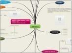 Biodanza - Mind Map | Biodanza: la danza de la vida!! | Scoop.it