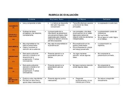 Las rúbricas, mis grandes enemigas de la evaluación | XarxaTIC | Colaborando | Scoop.it