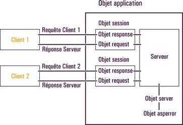 Tutoriel ASP: Chapitre 5 La Structure ASP du modele Objet | Cours Informatique | Scoop.it
