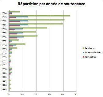 Agrégation du supérieur: péché capital ou grande porte du recrutement universitaire?   Enseignement Supérieur et Recherche en France   Scoop.it