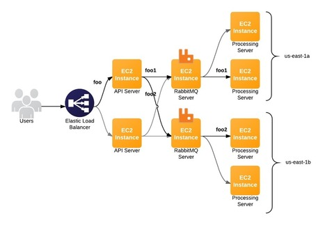 Comparing Message Queue Architectures on AWS   Cloud and other stuff   Scoop.it