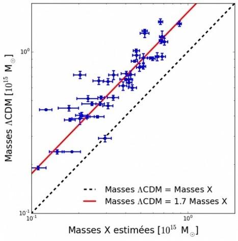 IRAP/OMP - Les amas de galaxies laissent perplexes les cosmologistes | Actualité des laboratoires du CNRS en Midi-Pyrénées | Scoop.it
