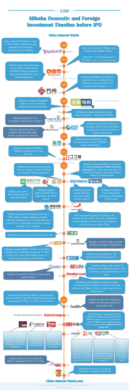 [Infographie] Les investissements d'Alibaba de 2005 à 2014 | Infographies divers et variées.... | Scoop.it