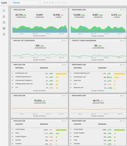 How to Use Google Analytics Custom Segments, Reports and Dashboards | Carlo Mazzocco | Il Web Marketing su misura | Scoop.it