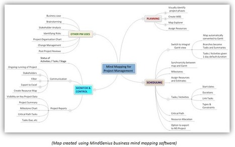 Mind Mapping Uses in Project Management   Medic'All Maps   Scoop.it