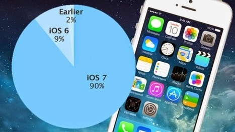 ios 7 appropriation achieves 90 percent in front of ios 8 | Techno Blog | Technology information | Scoop.it
