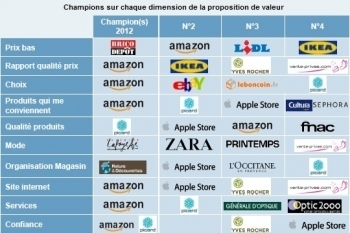 Amazon s'est renforcé sur tous les critères | How to sell on marketplaces ? | Scoop.it