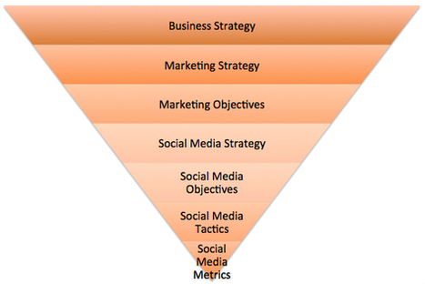 Is Social Media Strategy Required or Redundant | social media strategy | Social Media Consulting - Convince & Convert | Social Media (network, technology, blog, community, virtual reality, etc...) | Scoop.it