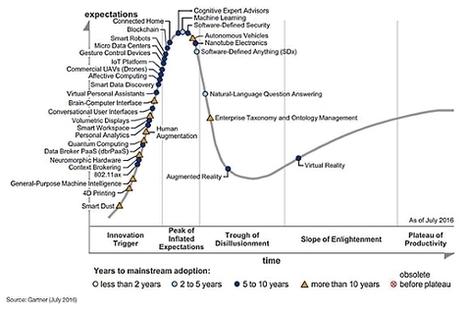 Les 34 technologies émergentes de 2016 - Fil d'actualité du Service Informatique et libertés du CNRS | e-administration | Scoop.it