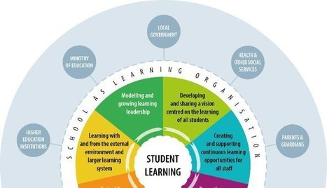 How to transform schools into learning organisations? | New Learning - Ny læring | Scoop.it