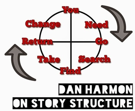 Dan Harmon On Story Structure | The Funnily Enough | Scoop.it