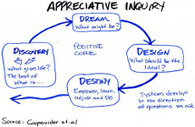 New frontiers in strengths-based leadership: How Appreciative Inquiry magnifies innovation and positive collaboration | KDID Portal | Art of Hosting | Scoop.it