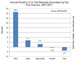 Blown away: Wind power growing faster than other top electricitysources | Sustainable Futures | Scoop.it