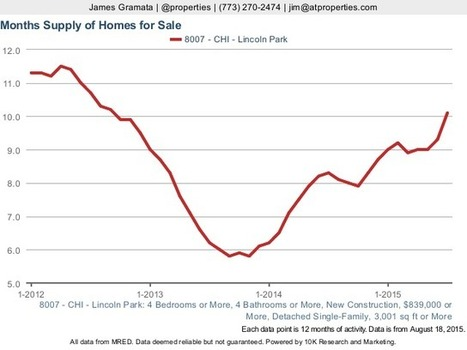 Market Slowing? Months Supply of New Home Sales in Lincoln Park Going Up   Chicago Housing Market News Reports   Scoop.it