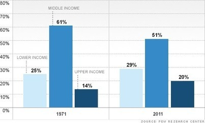 The middle class falls further behind | Learning, Teaching & Leading Today | Scoop.it