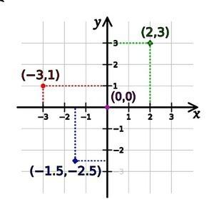 Musas matemáticas...para inspirar clases creativas: El Beneficio de la duda...cartesiana | MathEd | Scoop.it