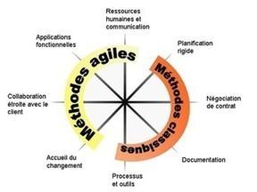 Les méthodes Agiles sont-elles une arnaque ? | A New Society, a new education! | Scoop.it