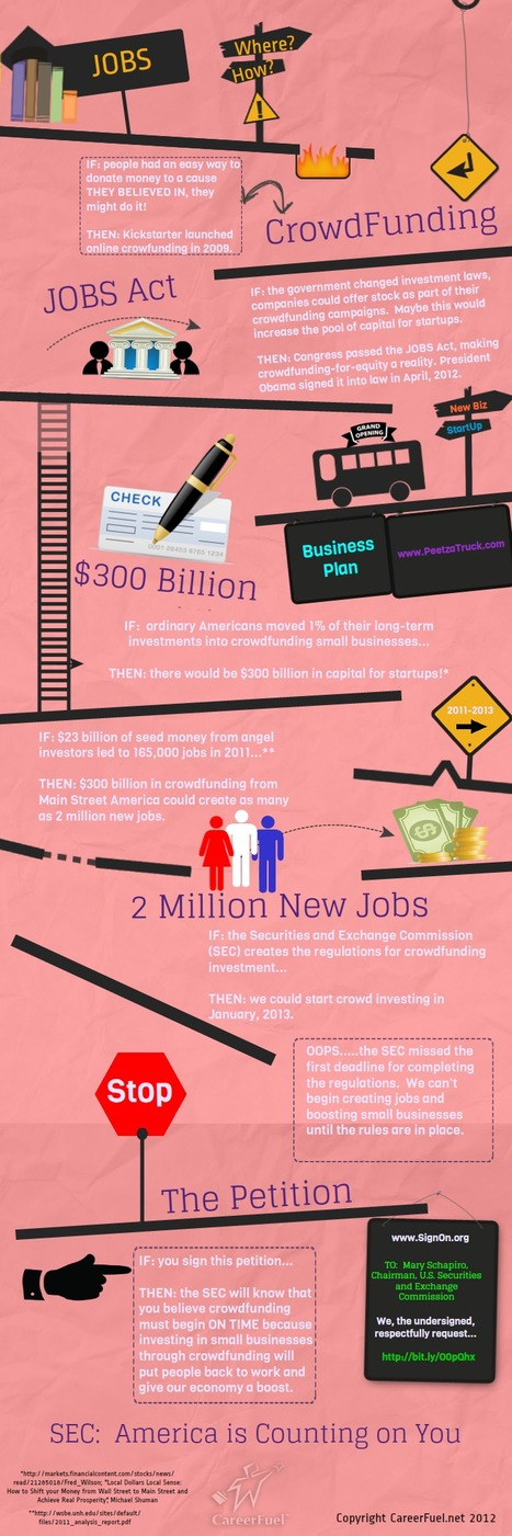 How Equity Crowdfunding Can Create 2 Million Jobs Infographic   Coopération, libre et innovation sociale ouverte   Scoop.it
