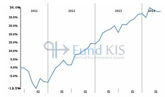 FR0010332759 - CAMGESTION ACTIONS CROISSANCE G | Fonds OPCVM les plus consultés sur Fund KIS | Scoop.it