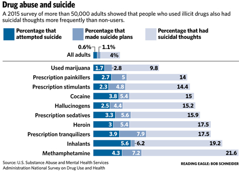 Drug abuse places deadly toll on families | Reading Eagle - NEWS | Substance Abuse | Scoop.it