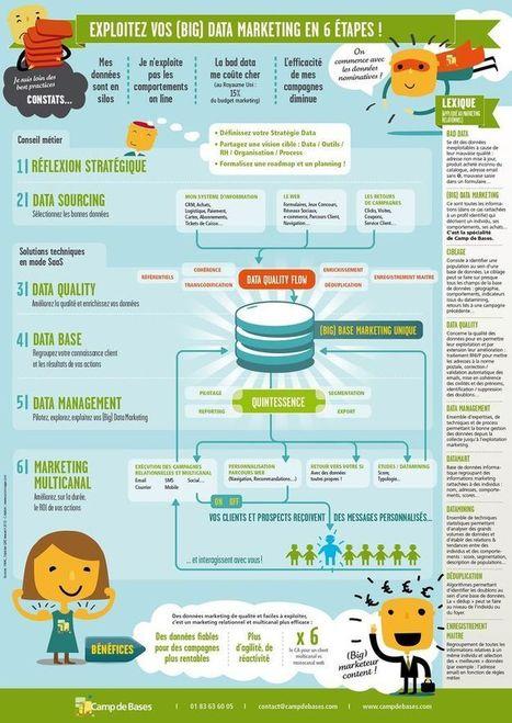Exlpoiter vos Big Data marketing en 6 étapes   Ergonomie et optimisation   Scoop.it