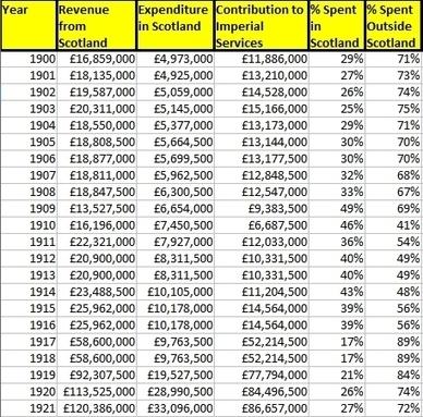 The historical debt | My Scotland | Scoop.it