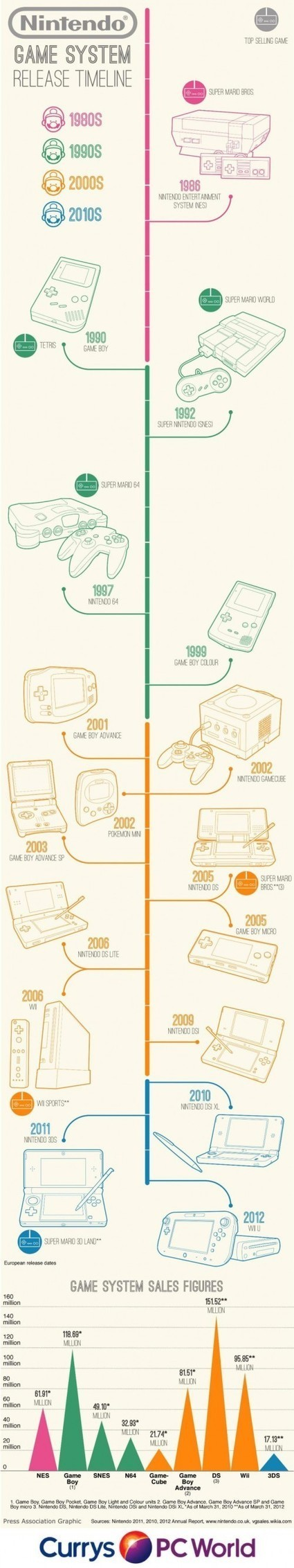 Nintendo Game System Release Timeline – Infographic | AP Psych | Scoop.it