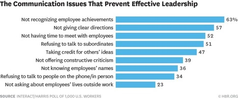 The Top Complaints from Employees About Their Leaders | School Leadership, Leadership, in General, Tools and Resources, Advice and humor | Scoop.it